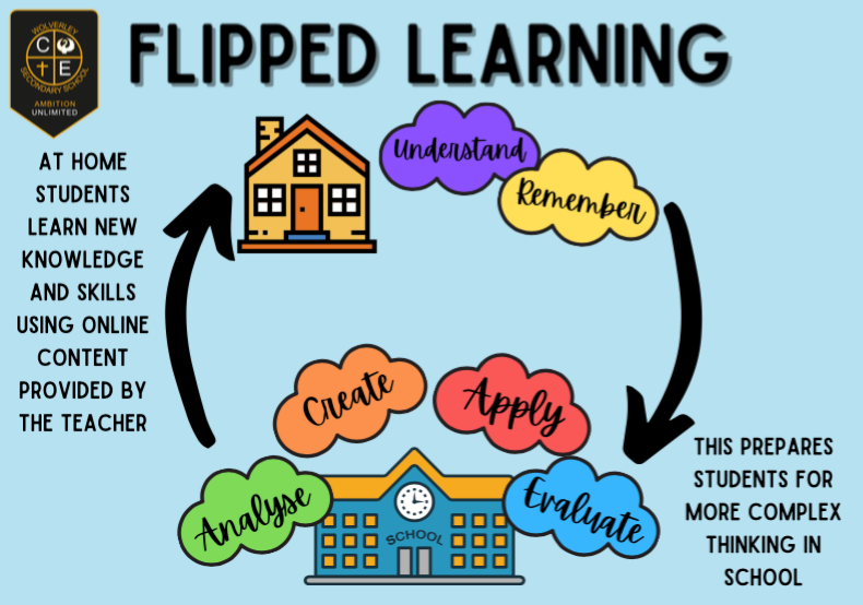 Flipped learning infographic